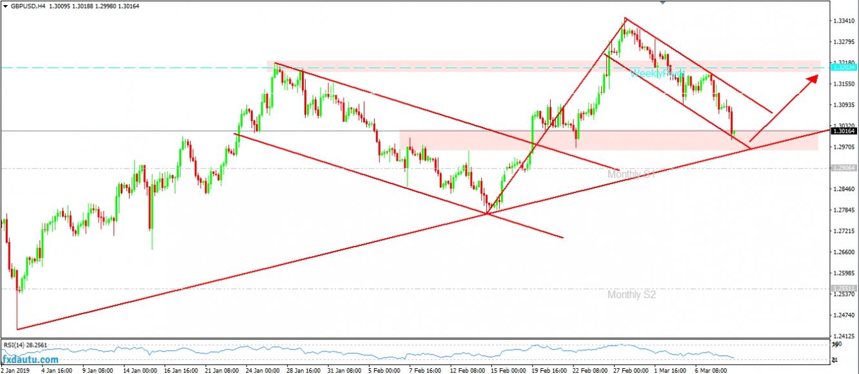 GBP/USD - phân tích cơ hội giao dịch ngày 11/3