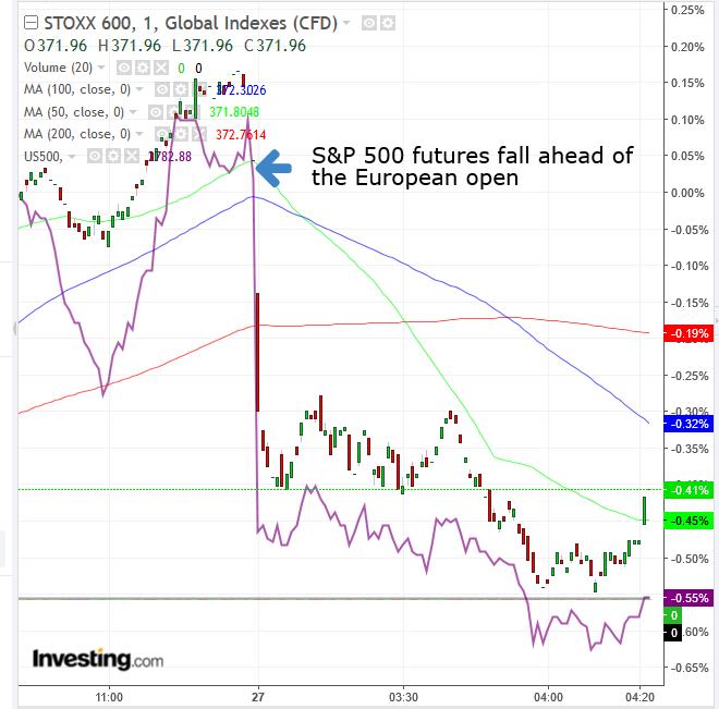 STOXX 600 VS S&P 500 Futures Minute Chart