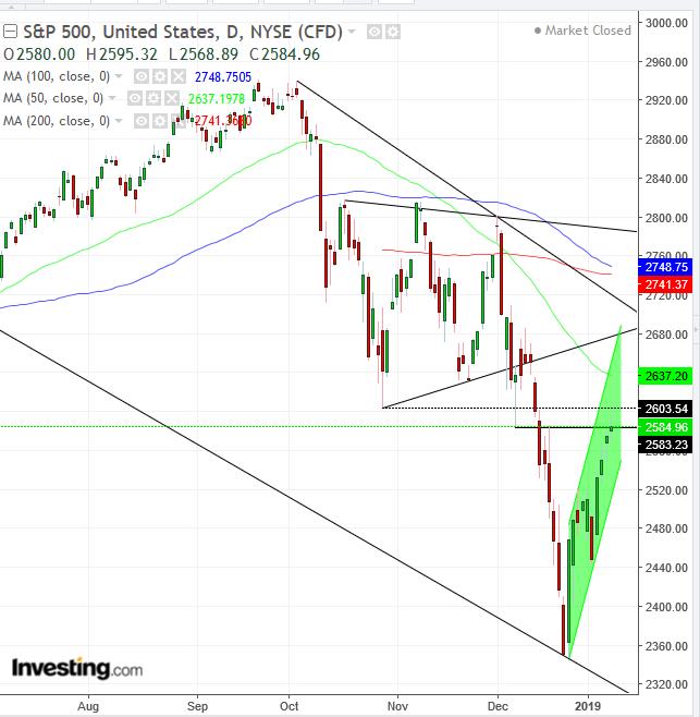 S&P 500 - Biểu đồ ngày
