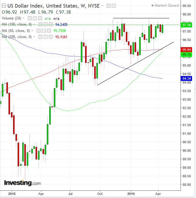 Biểu đồ tuần chỉ số Đôla Mỹ - Cung cấp bởi Trading View