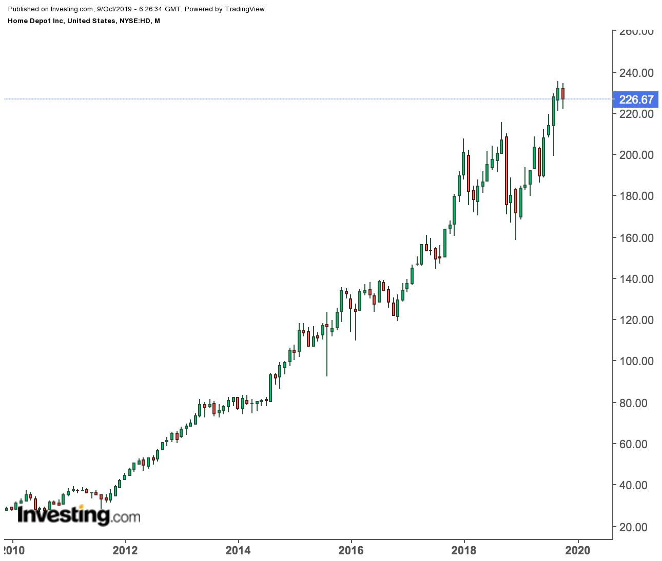 Home Depot price chart
