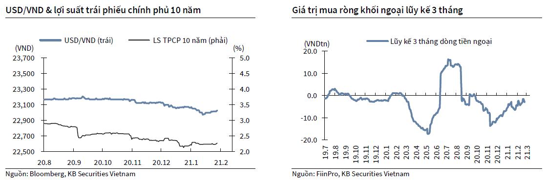 USDVND & lợi suất trái phiếu chính phủ 10 năm
