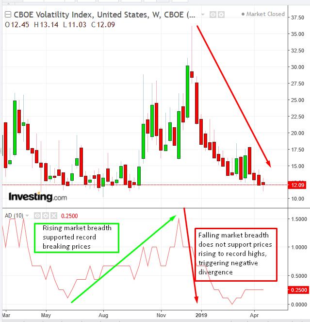 Biểu đồ tuần chỉ báo VIX và AD - Cung cấp bởi Trading View