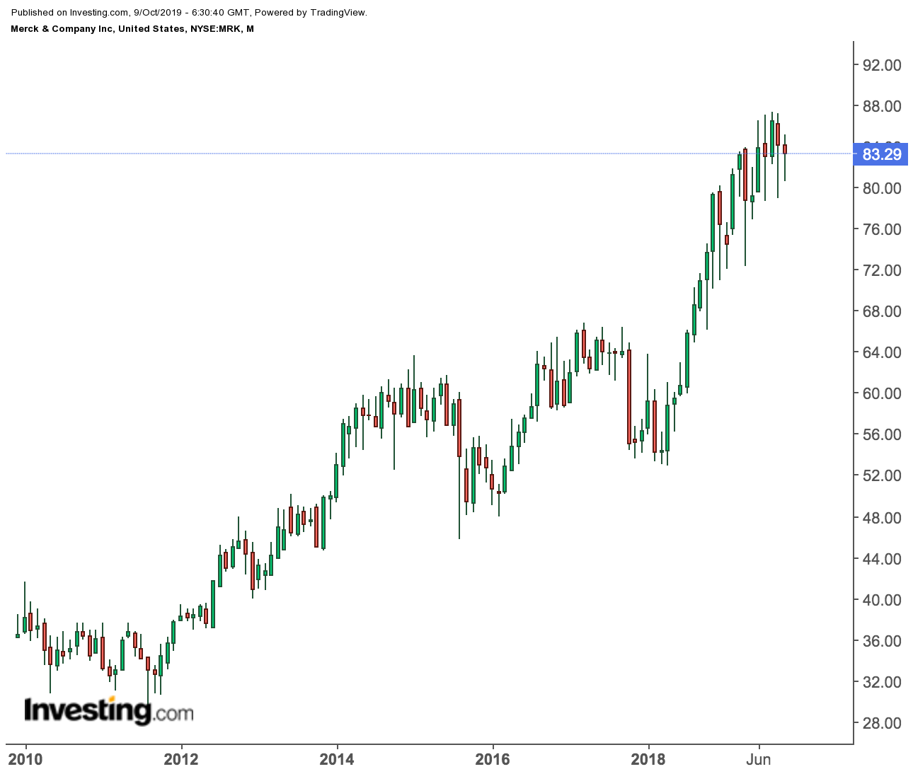 Merck & Co. price chart