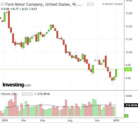 Biểu đồ tuần của cổ phiếu Ford