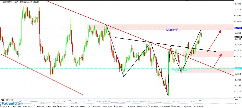 Chiến lược dành cho EUR/NZD hôm nay sẽ chờ Pullback và Long theo Breakout.