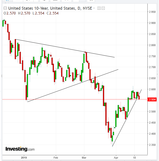 Lãi suất trái phiếu chính phủ Mỹ 10 năm - Cung cấp bởi TradingView