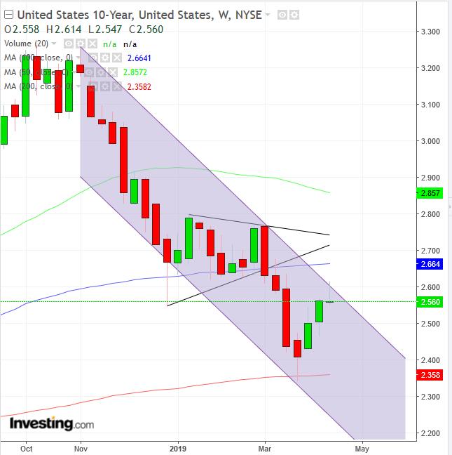 Biểu đồ tuần lãi suất trái phiếu 10 năm - Cung cấp bởi Trading View