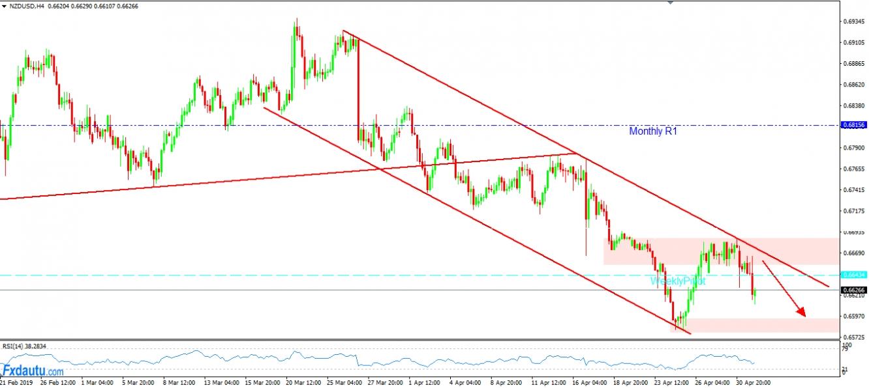 NZD/USD với chiến lược chờ Short thuận theo xu hướng giảm.