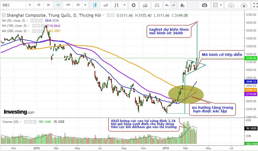 Shang Hai break out mô hình tiếp diễn xu hướng chính là tăng giá