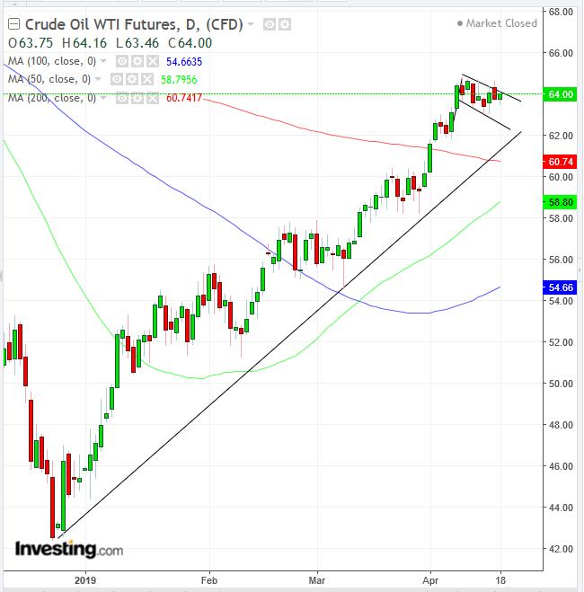 Biểu đồ ngày dầu WTi - Cung cấp bởi Trading View