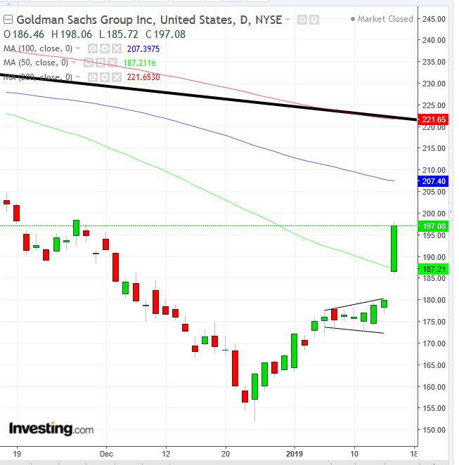 Biểu đồ ngày cổ phiếu Goldman Sachs - GS