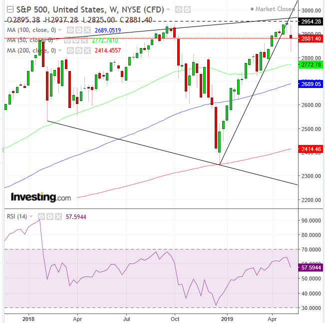 SPX Weekly 2018-2019