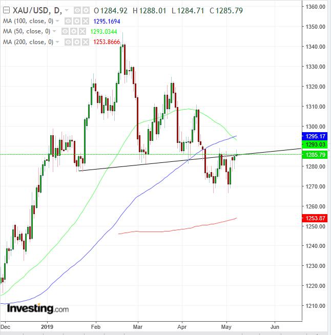 XAU/USD Daily Chart - Powered by TradingView