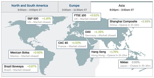Thị trường thế giới
