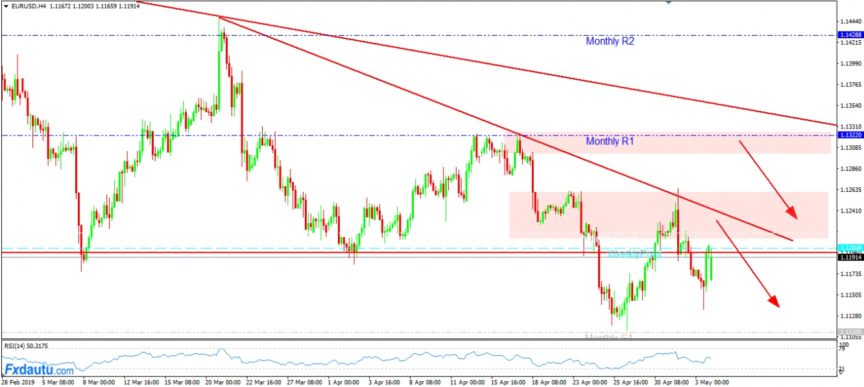 Chiến lược dành cho EUR/USD hôm nay vẫn ưu tiên chiến lược Short.