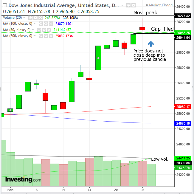 Biểu đồ ngày chỉ số Dow Jones