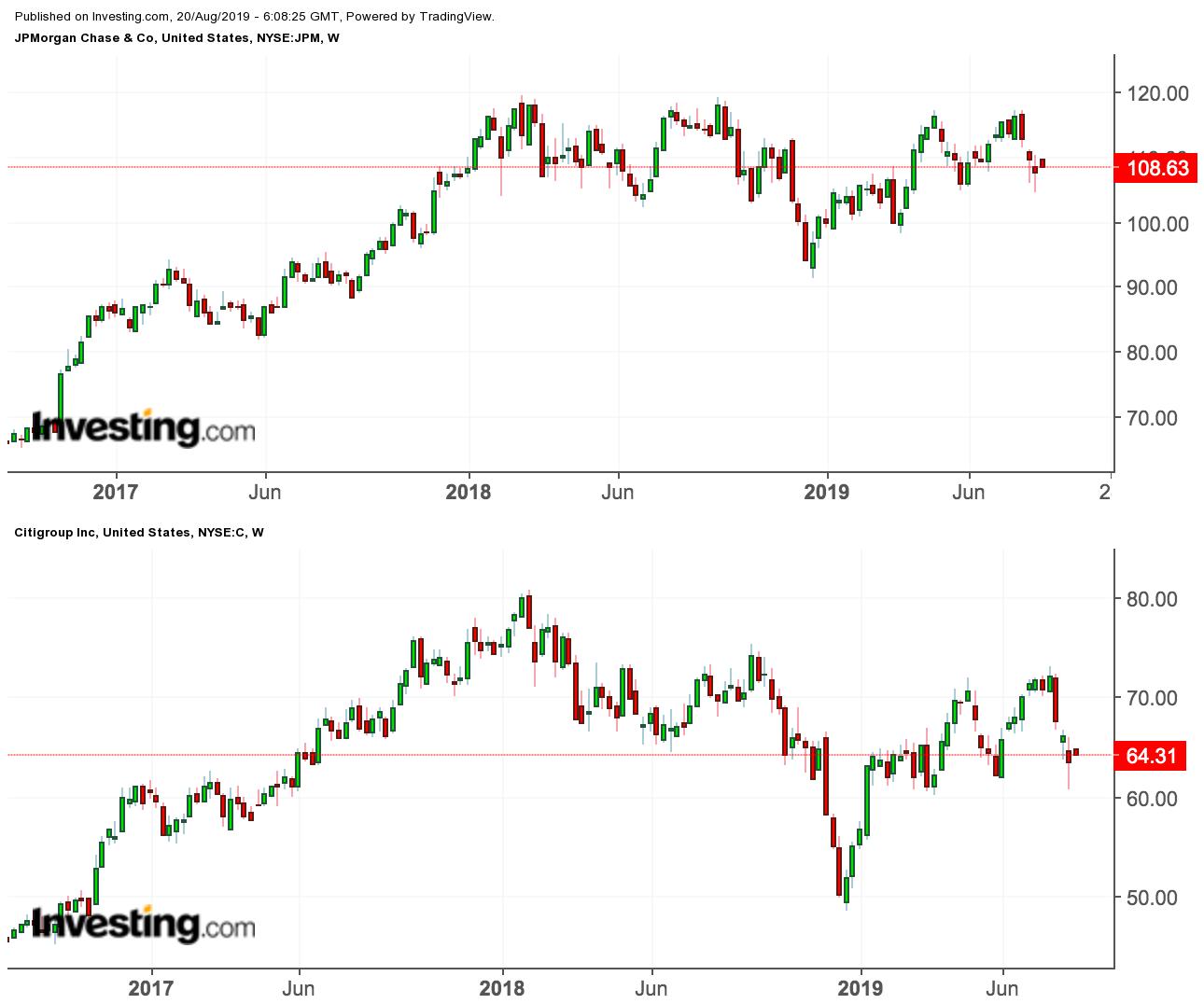 JPM/City Price Chart