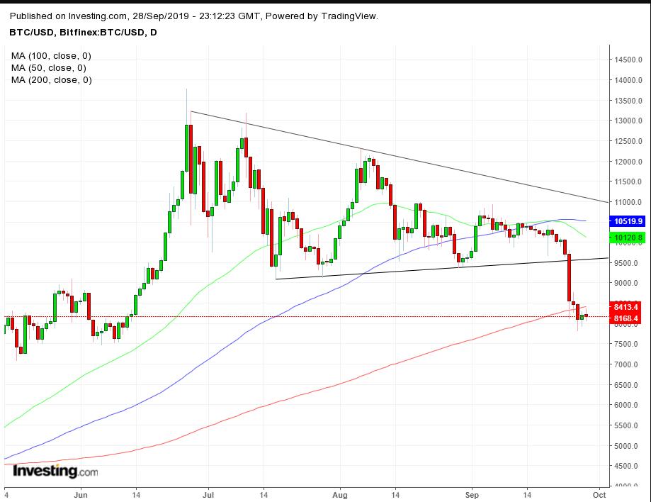 BTC-USD daily