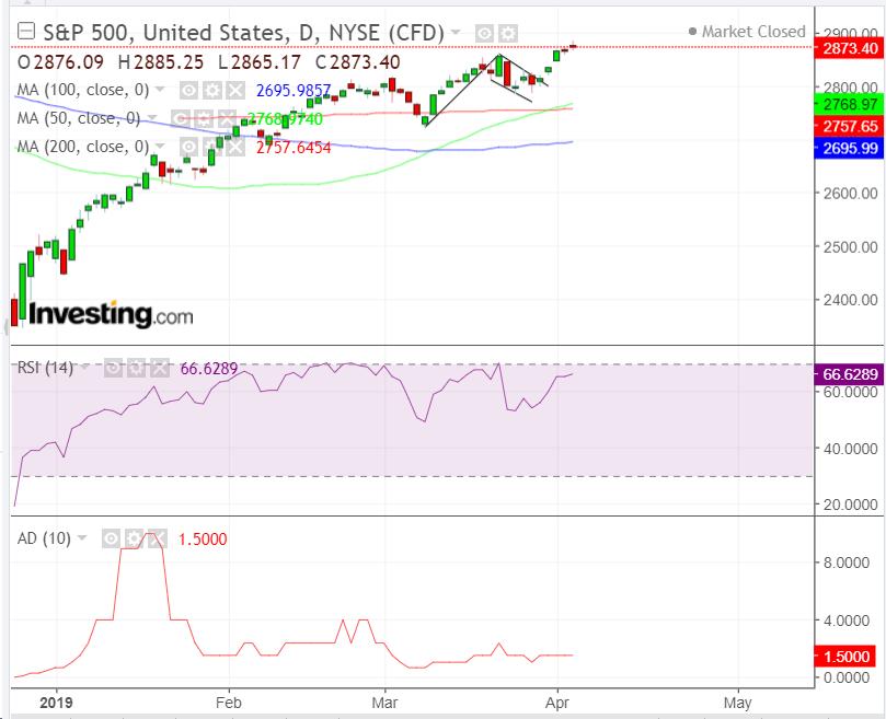 S&P Daily Chart